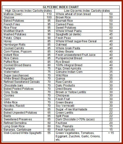 Low Glycemic Foods Chart Pdf Daily Motivational Quotes